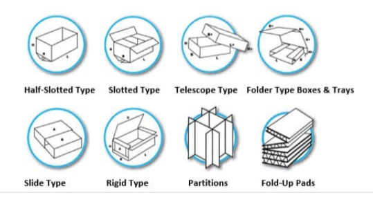 Types of Boxes parition